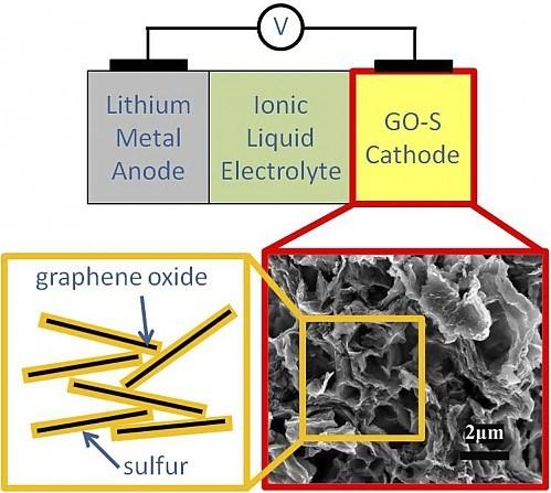 Bateria grafenowa S-GO